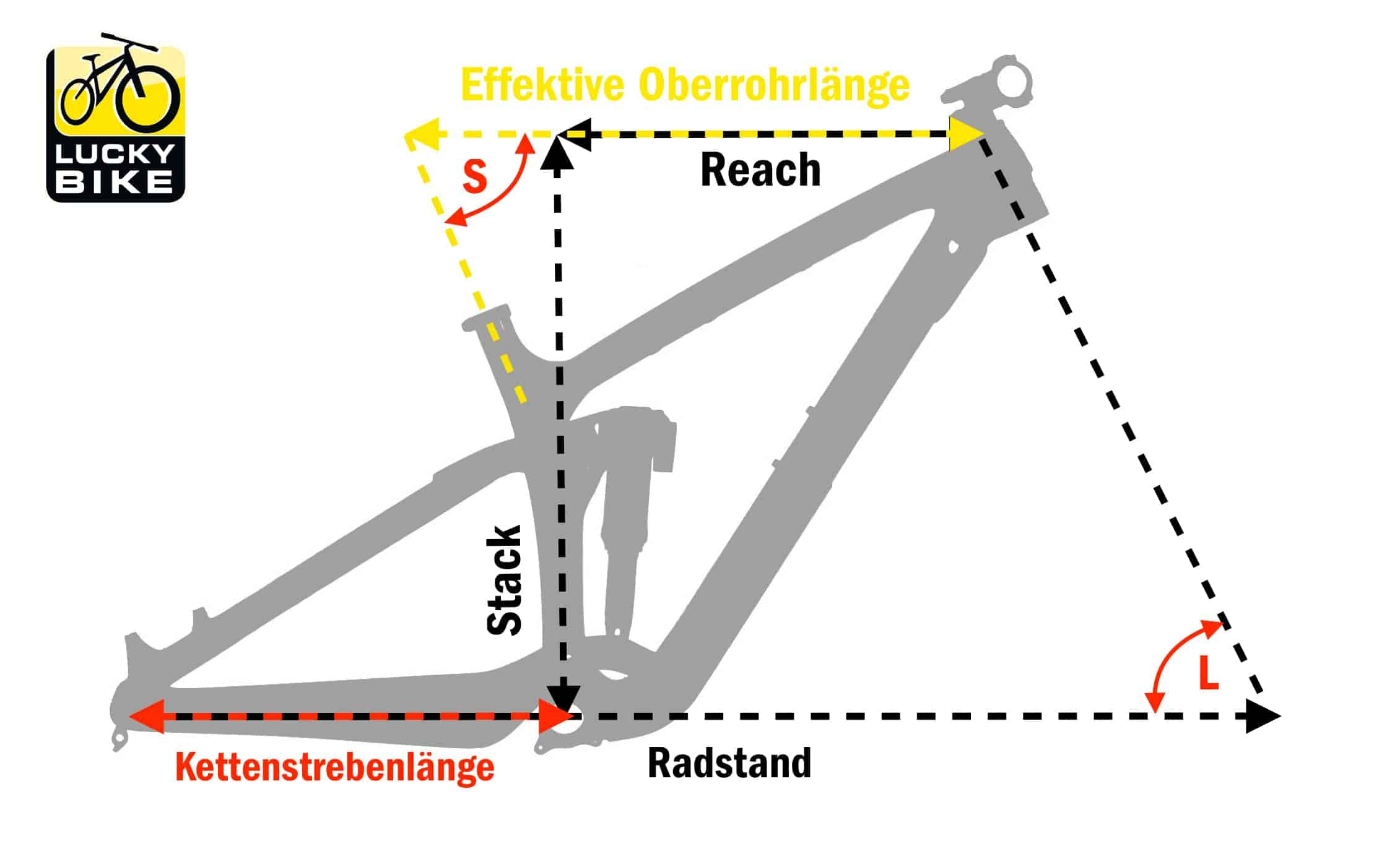 Rahmengeometrie Fahrrad - Mountainbike - MTB - Reach und Stack